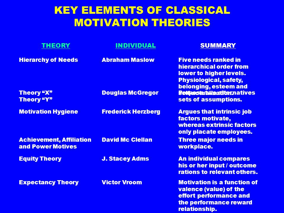 KEY ELEMENTS OF CLASSICAL MOTIVATION THEORIES
