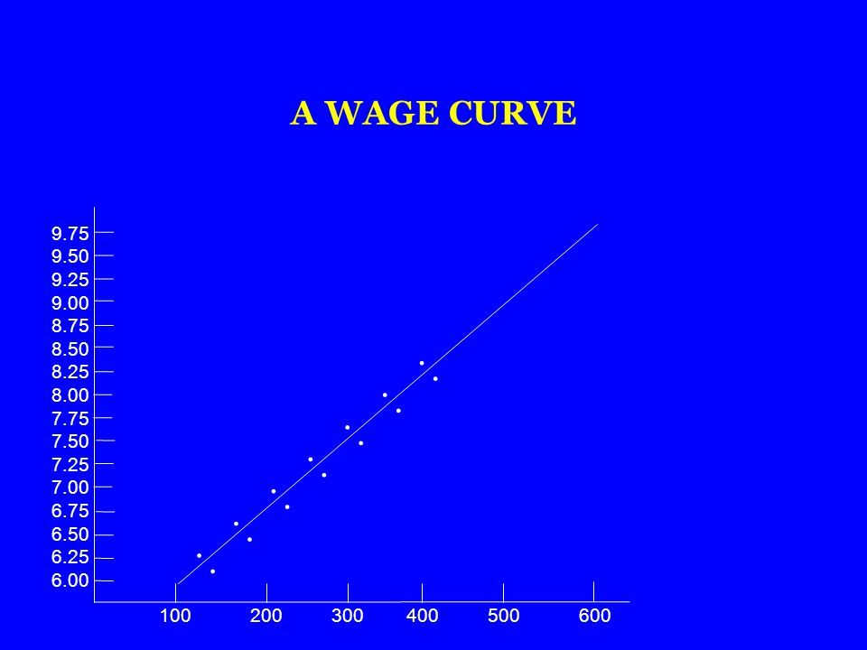 A WAGE CURVE 9.75. 9.50. 9.25. 9.00. 8.75. 8.50. 8.25. 8.00. 7.75. 7.50. 7.25. 7.00. 6.75.