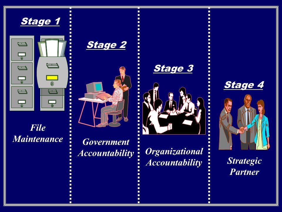 Government Accountability Organizational Accountability