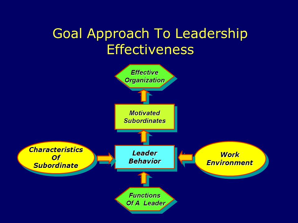 Goal Approach To Leadership Effectiveness