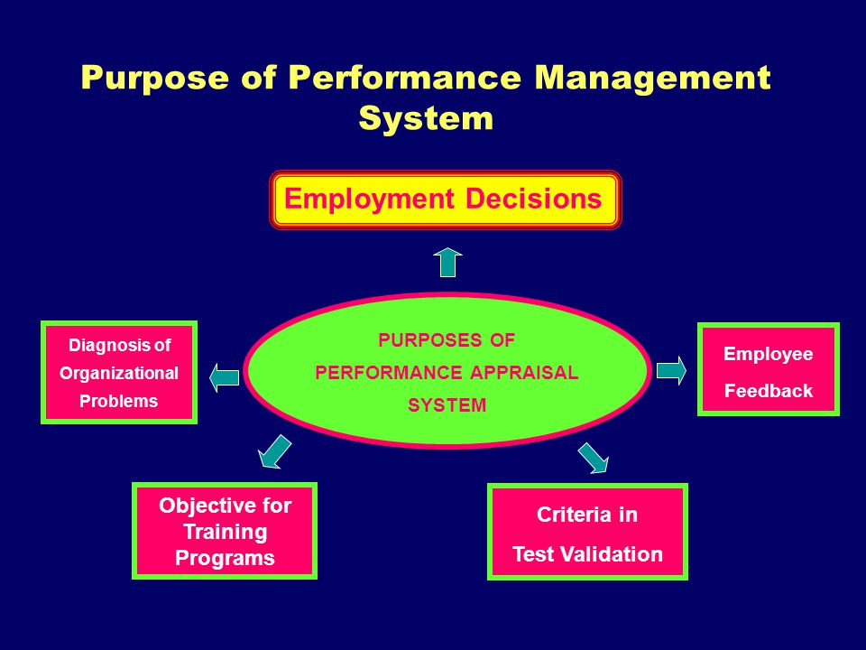 Purpose of Performance Management System