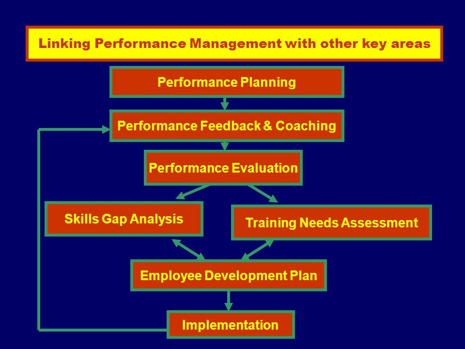 Linking Performance Management with other key areas