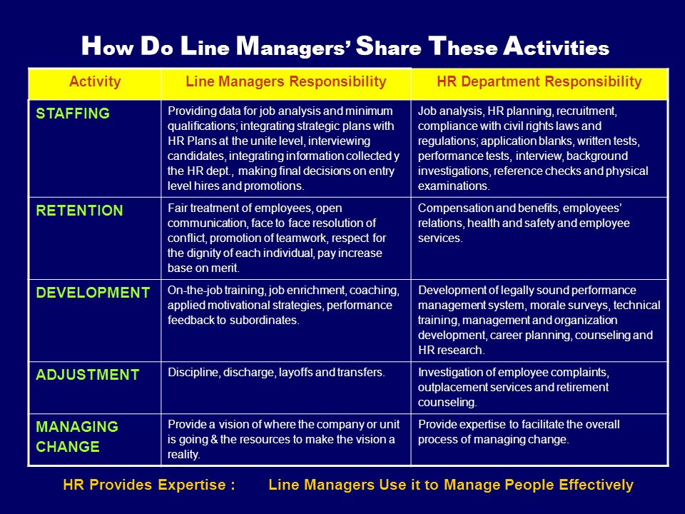 How Do Line Managers' Share These Activities
