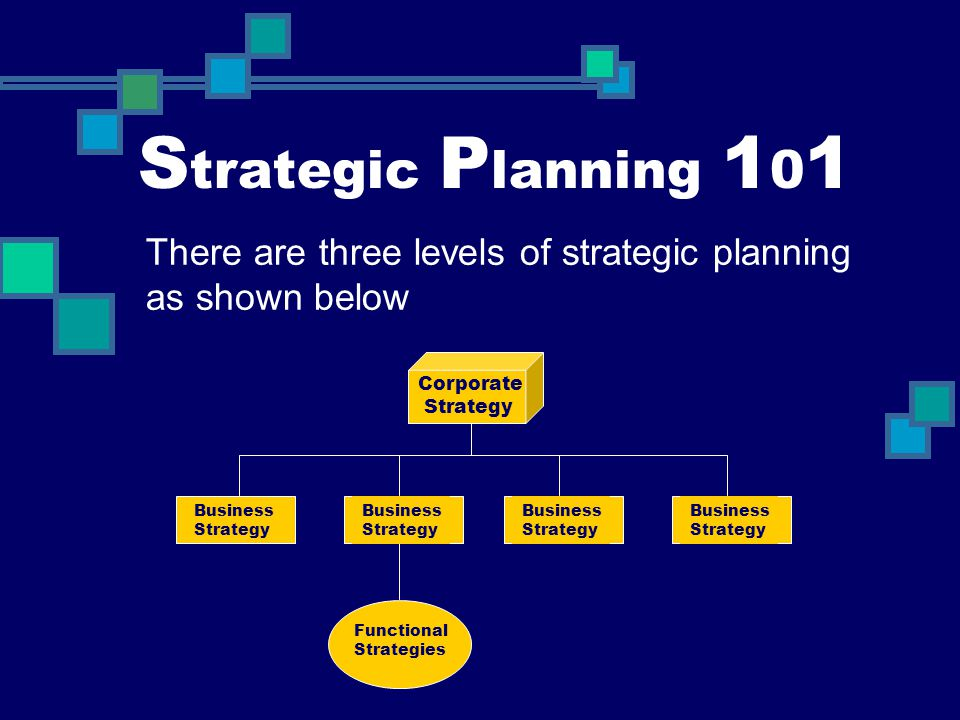 Strategic Planning 101 There are three levels of strategic planning as shown below. Corporate. Strategy.