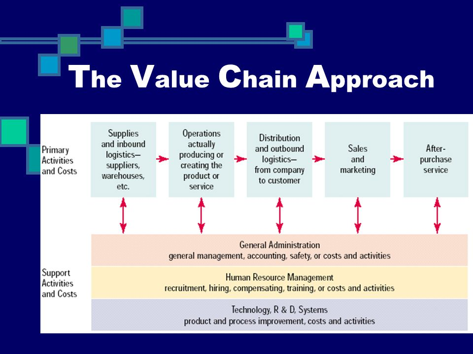 The Value Chain Approach