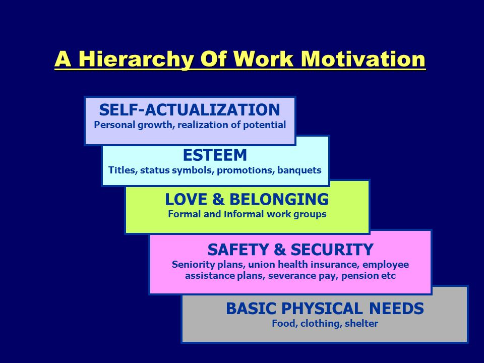 A Hierarchy Of Work Motivation