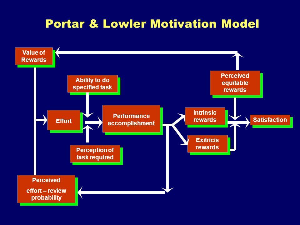 Portar & Lowler Motivation Model