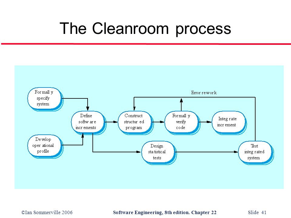 The Cleanroom process