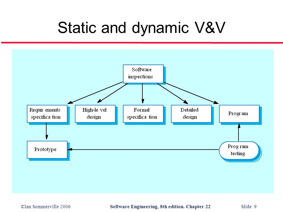 Static and dynamic V&V