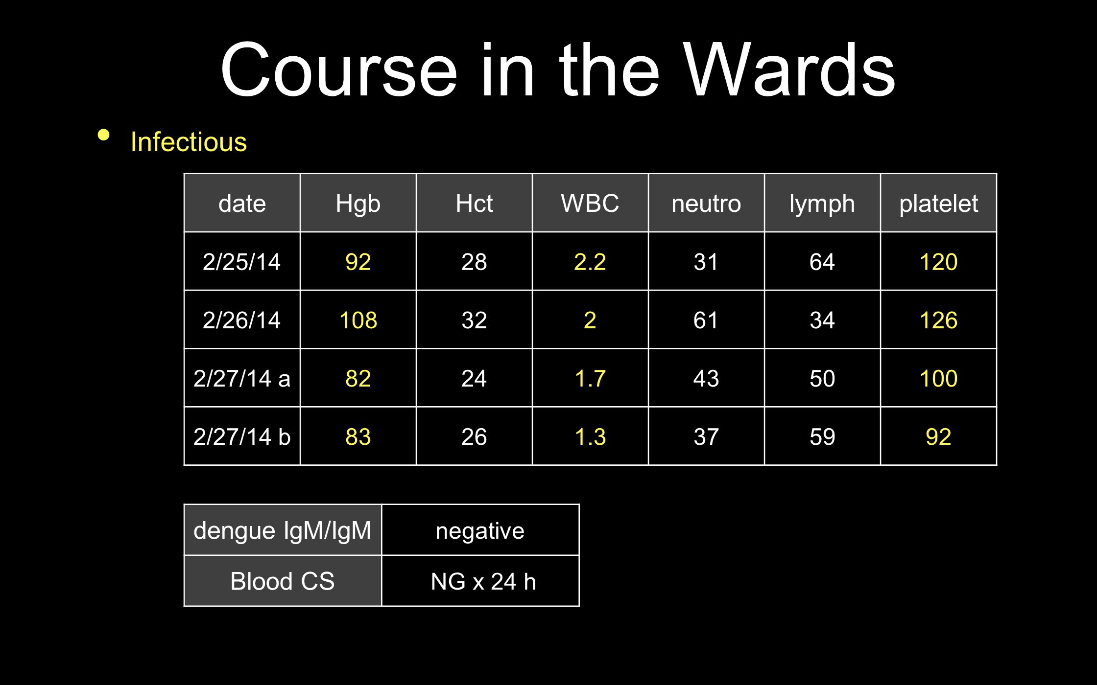 Course in the Wards Infectious date Hgb Hct WBC neutro lymph platelet