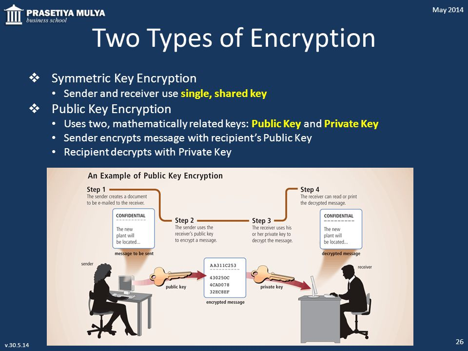 Two Types of Encryption