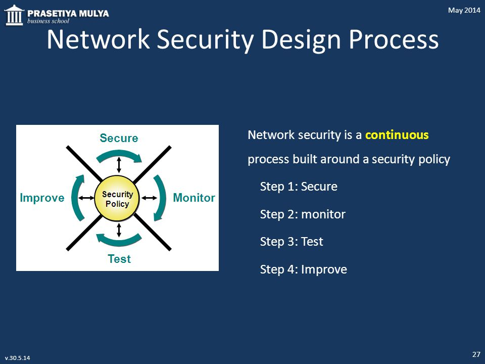 Network Security Design Process
