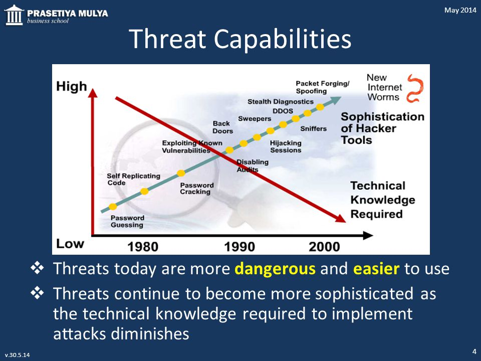 Threat Capabilities Threats today are more dangerous and easier to use