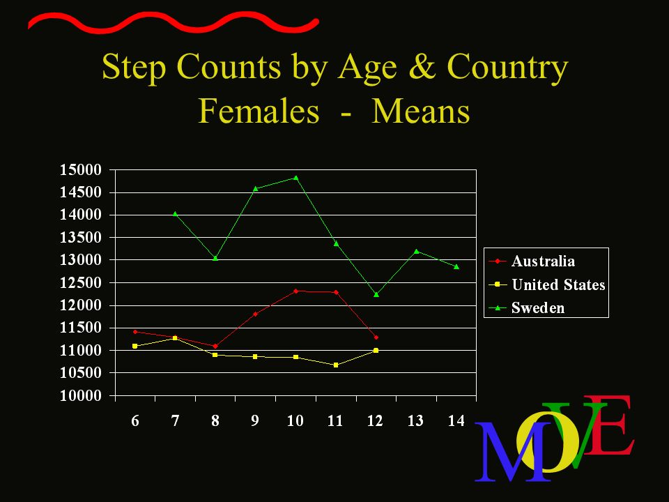 Step Counts by Age & Country Females - Means