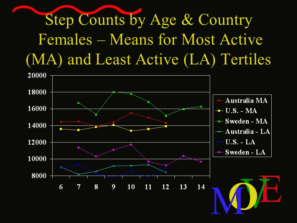 Step Counts by Age & Country Females – Means for Most Active (MA) and Least Active (LA) Tertiles