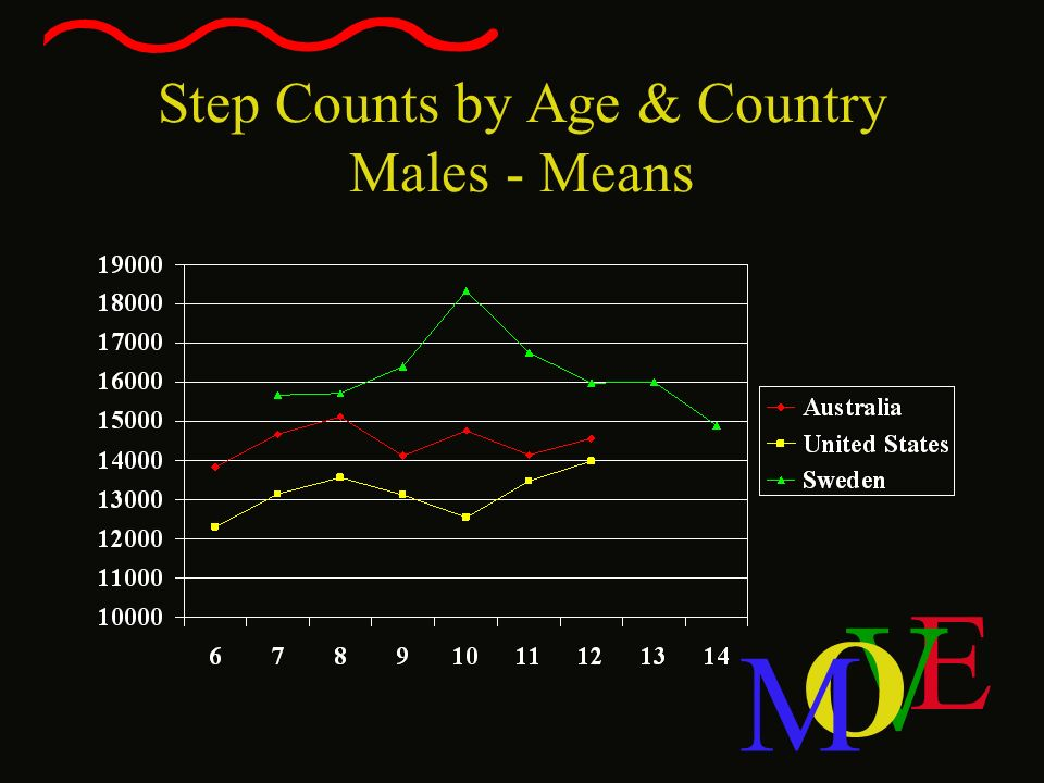 Step Counts by Age & Country Males - Means