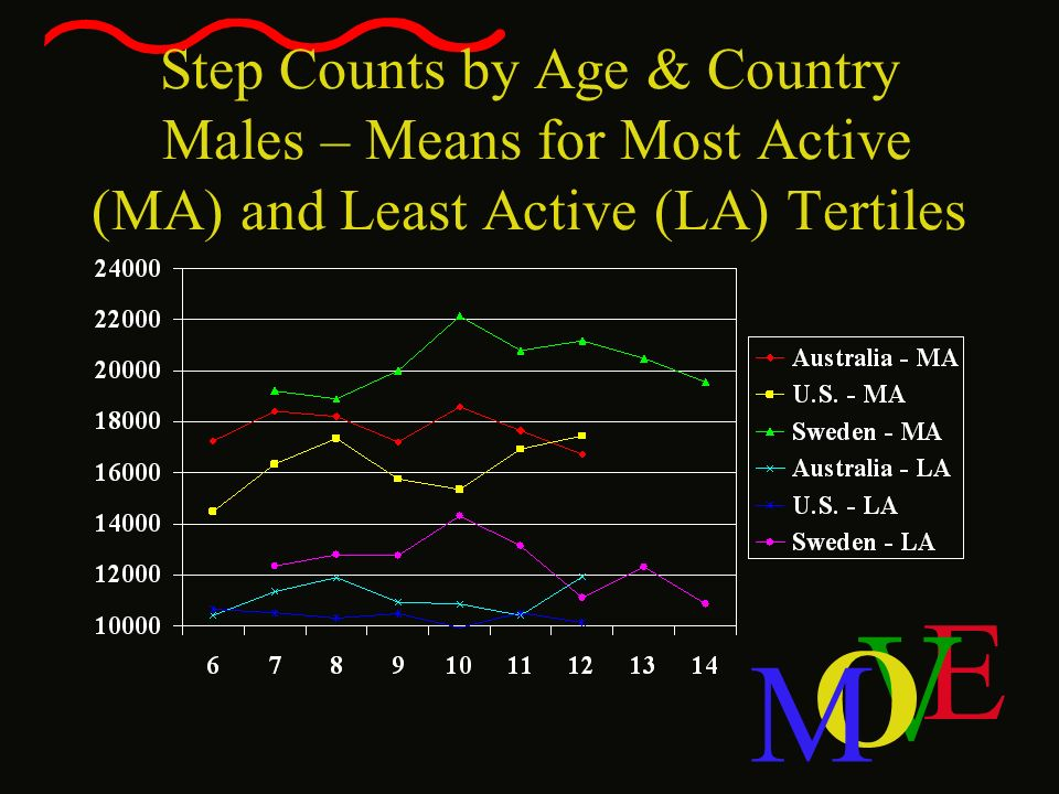 Step Counts by Age & Country Males – Means for Most Active (MA) and Least Active (LA) Tertiles