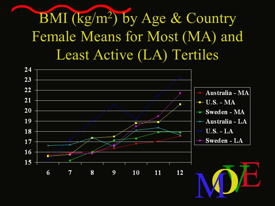 BMI (kg/m2) by Age & Country Female Means for Most (MA) and Least Active (LA) Tertiles