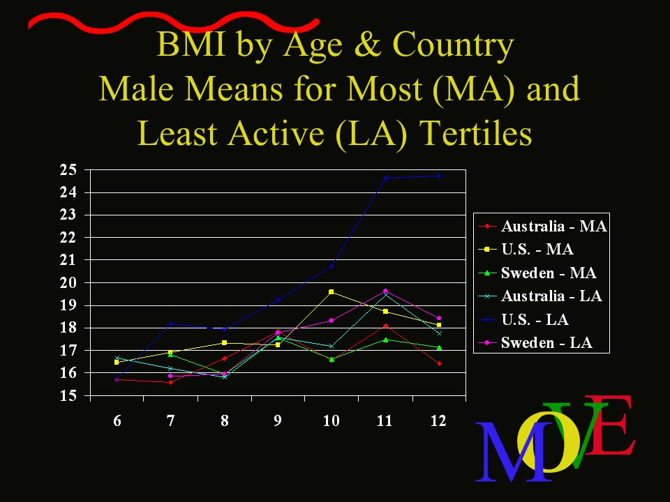 BMI by Age & Country Male Means for Most (MA) and Least Active (LA) Tertiles