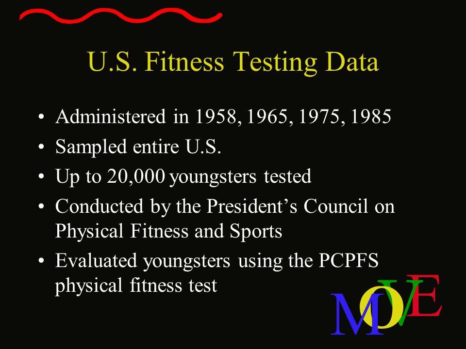 U.S. Fitness Testing Data