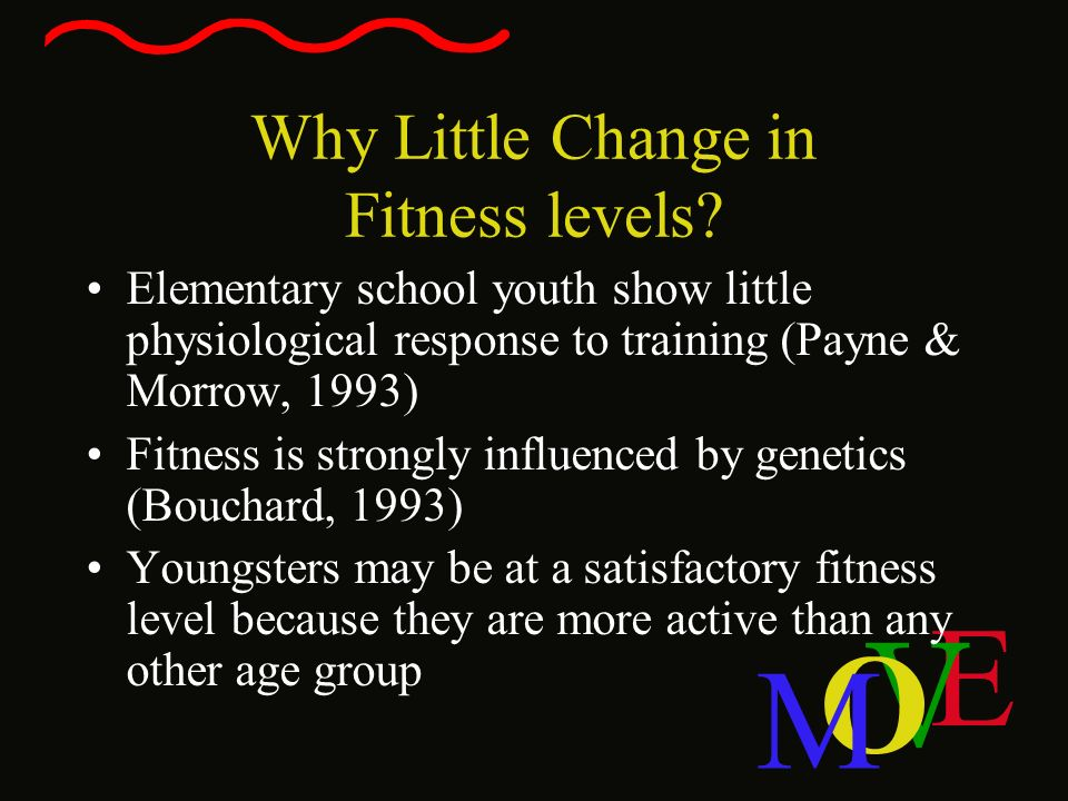 Why Little Change in Fitness levels