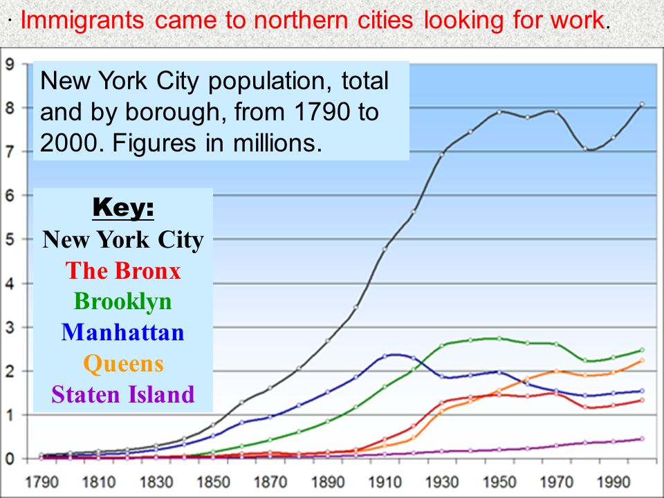 · Immigrants came to northern cities looking for work.