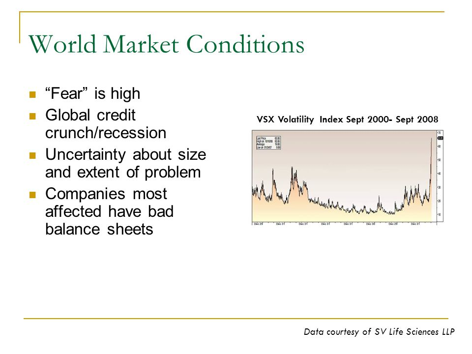 World Market Conditions