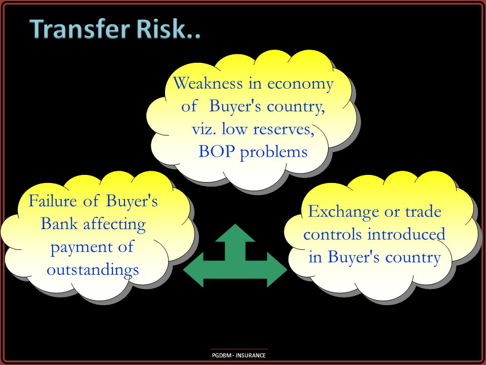 Transfer Risk.. …arising from all/any of the above