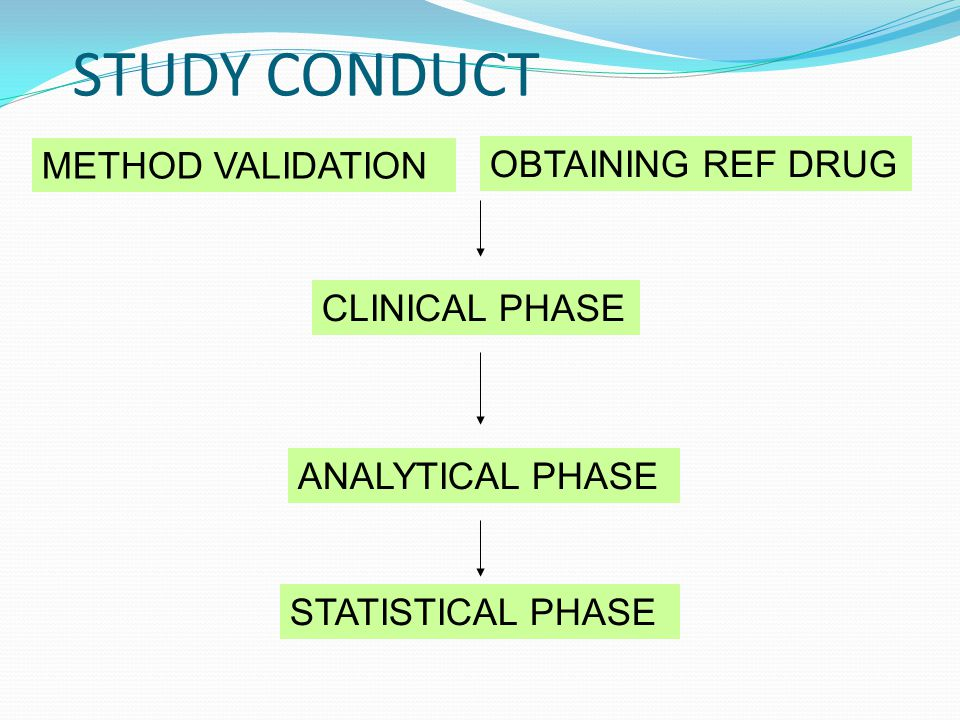 STUDY CONDUCT METHOD VALIDATION OBTAINING REF DRUG CLINICAL PHASE