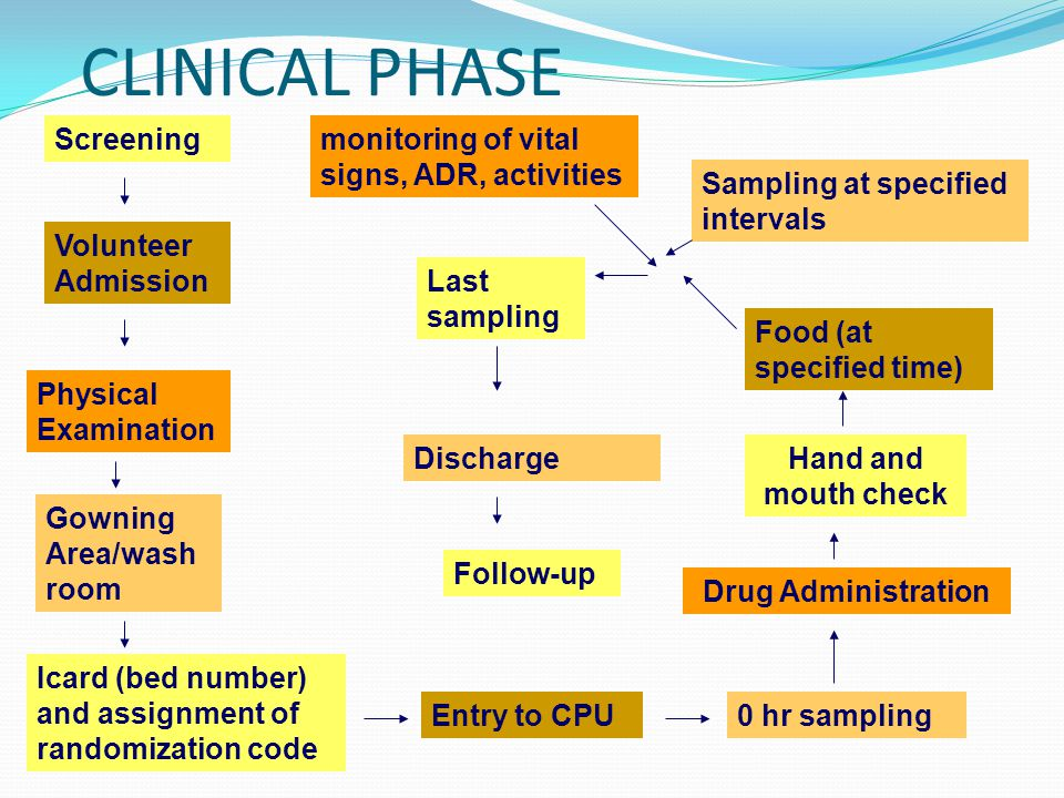 CLINICAL PHASE Volunteer Admission Physical Examination