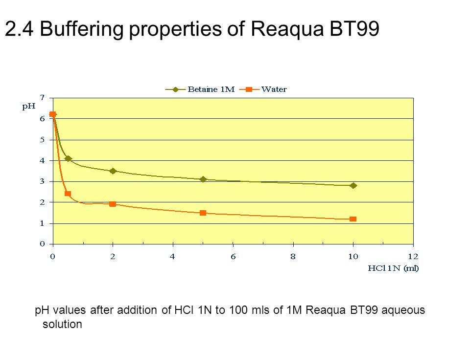 2.4 Buffering properties of Reaqua BT99