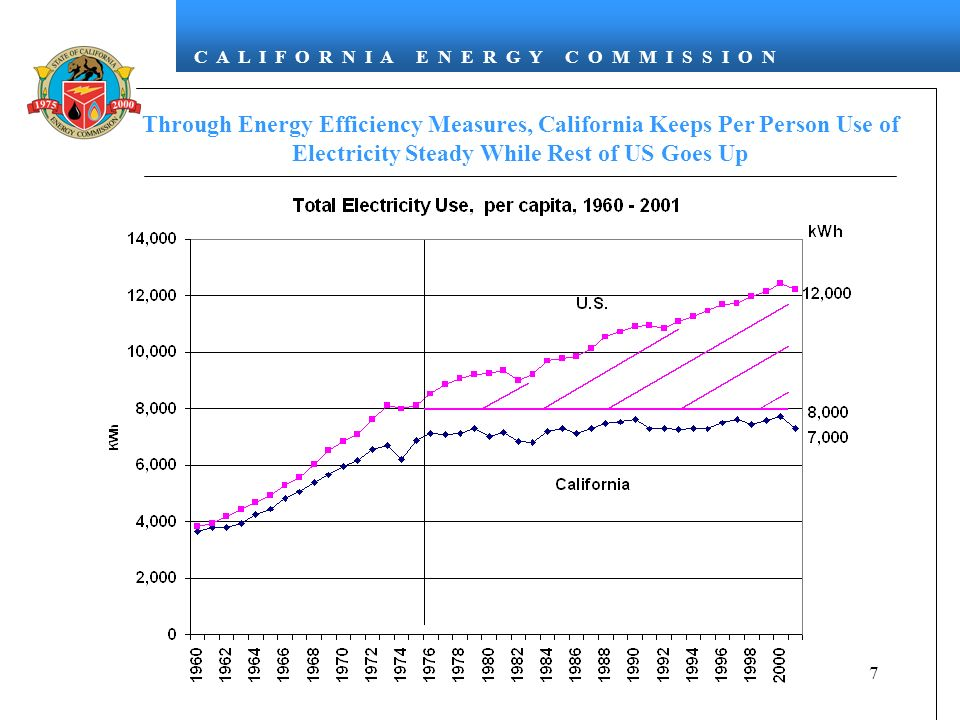 Through Energy Efficiency Measures, California Keeps Per Person Use of Electricity Steady While Rest of US Goes Up