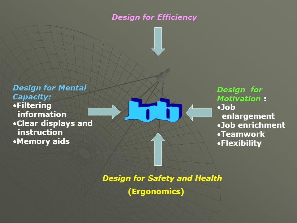 Job Design for Efficiency Design for Mental Capacity:
