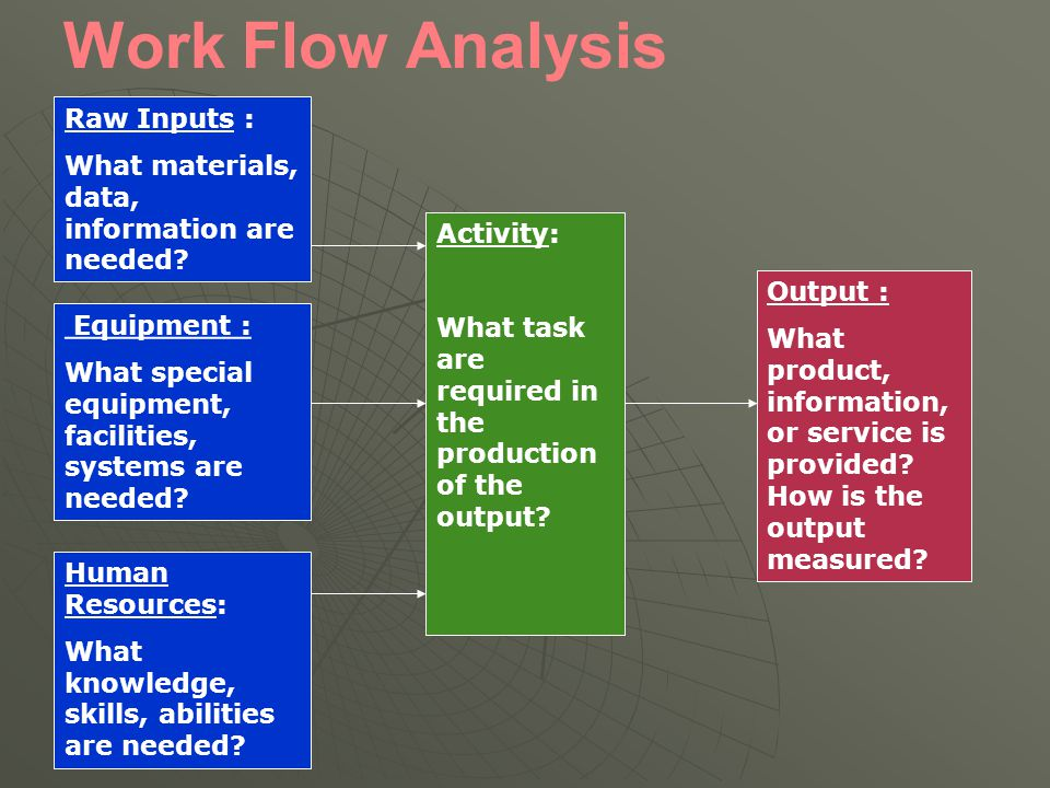 Work Flow Analysis Raw Inputs :