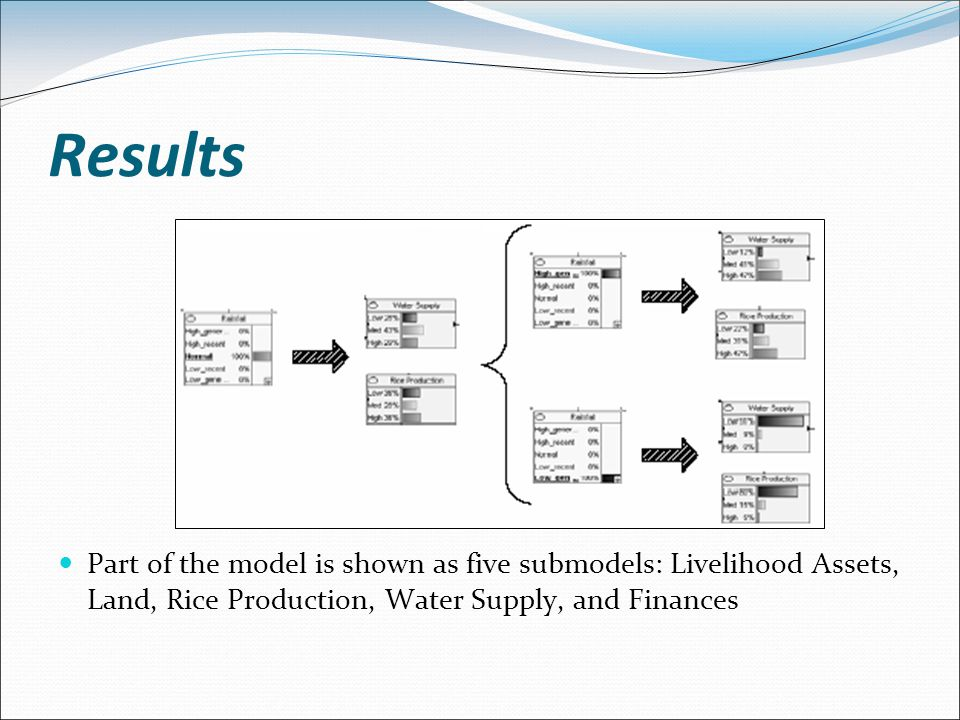 Results Part of the model is shown as five submodels: Livelihood Assets, Land, Rice Production, Water Supply, and Finances.