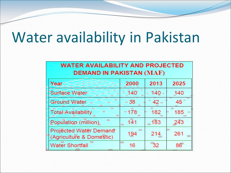 Water availability in Pakistan