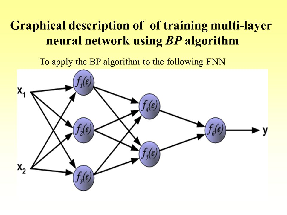 Graphical description of of training multi-layer