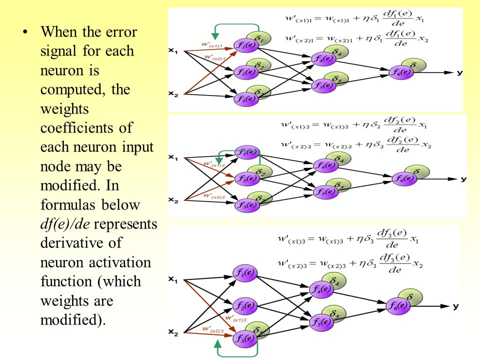 When the error signal for each neuron is computed, the weights coefficients of each neuron input node may be modified.