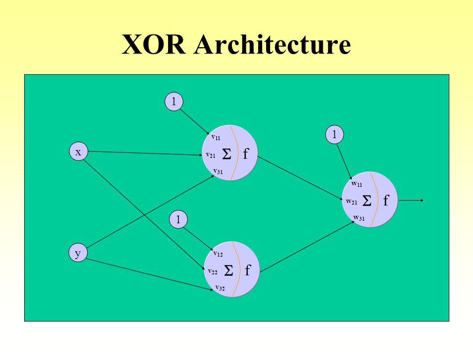 XOR Architecture x y f v21 S v11 v31 v22 v12 v32 w21 w11 w31 1