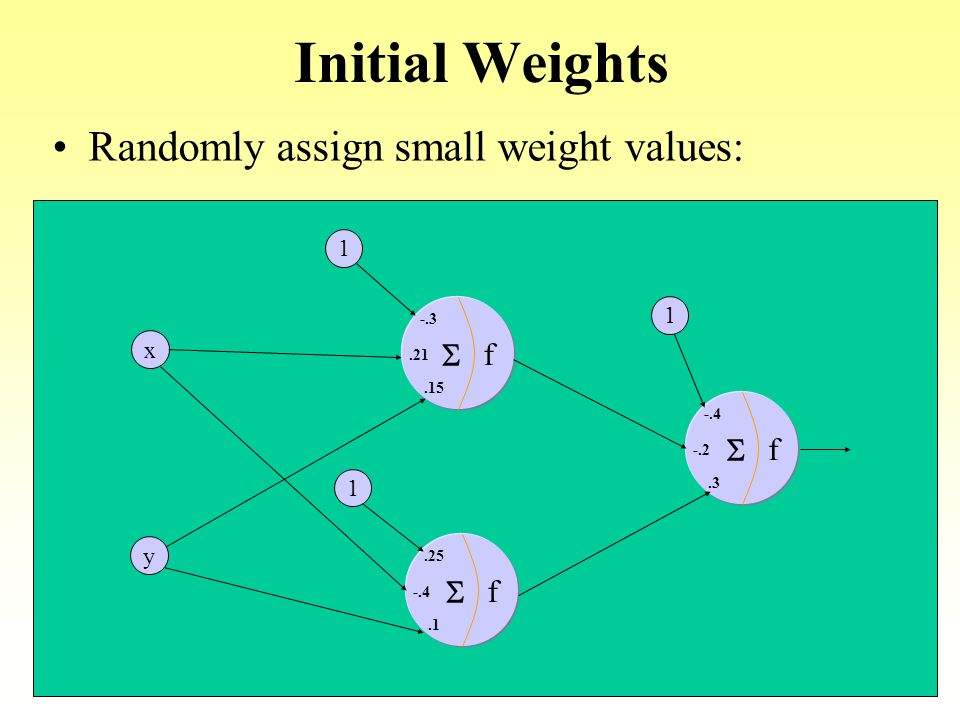 Initial Weights Randomly assign small weight values: f S 1 x y -.3 .21