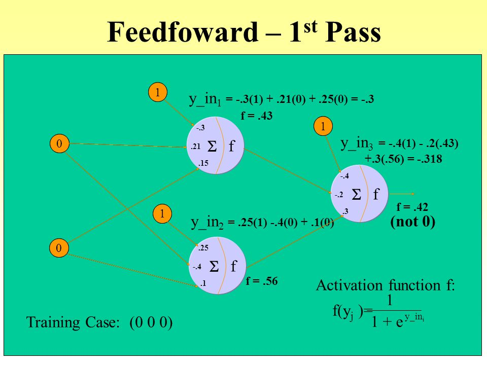 Feedfoward – 1st Pass f S y_in1 = -.3(1) + .21(0) + .25(0) = -.3