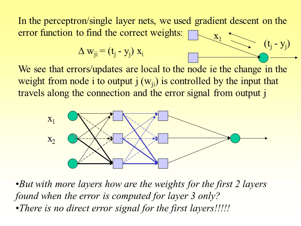 In the perceptron/single layer nets, we used gradient descent on the error function to find the correct weights: