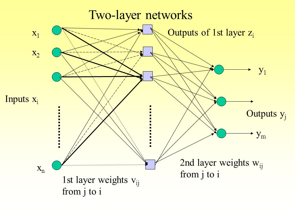 Two-layer networks x1 Outputs of 1st layer zi x2 y1 Inputs xi