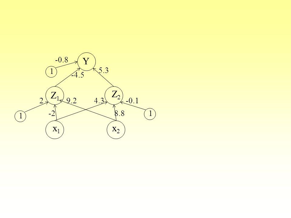 x1 x2 Z1 Z2 Y 1 2 -2 4.3 9.2 8.8 -0.1 5.3 -4.5 -0.8
