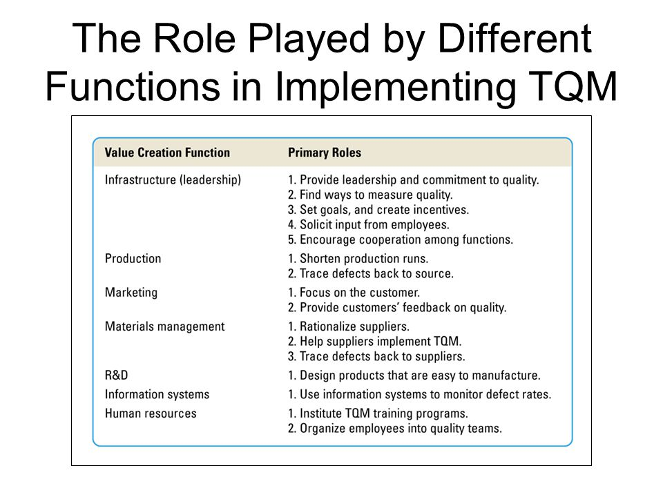 The Role Played by Different Functions in Implementing TQM