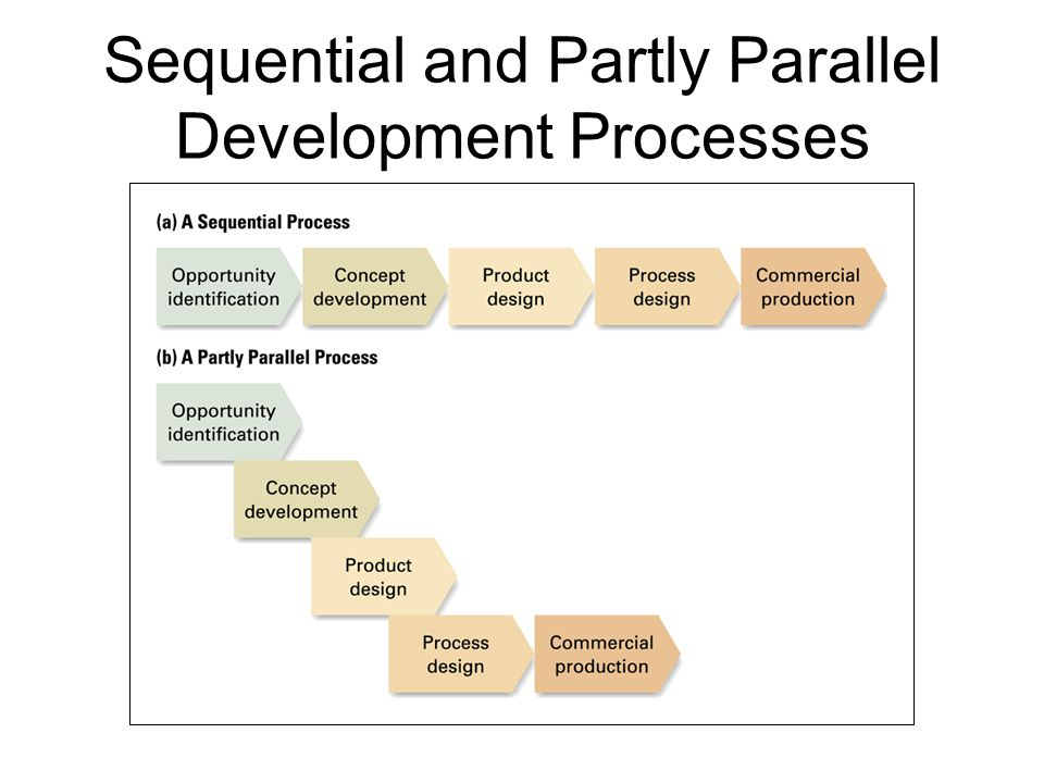Sequential and Partly Parallel Development Processes