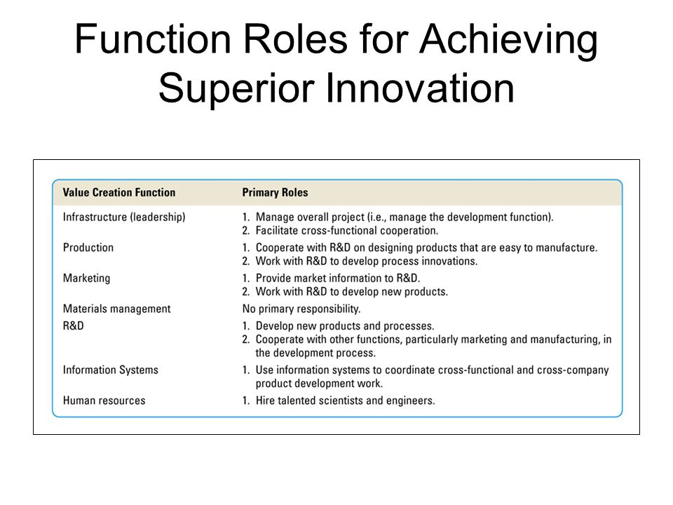 Function Roles for Achieving Superior Innovation