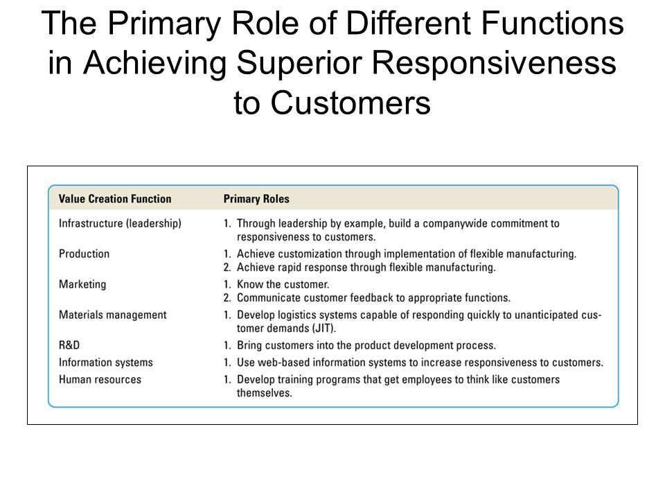 The Primary Role of Different Functions in Achieving Superior Responsiveness to Customers