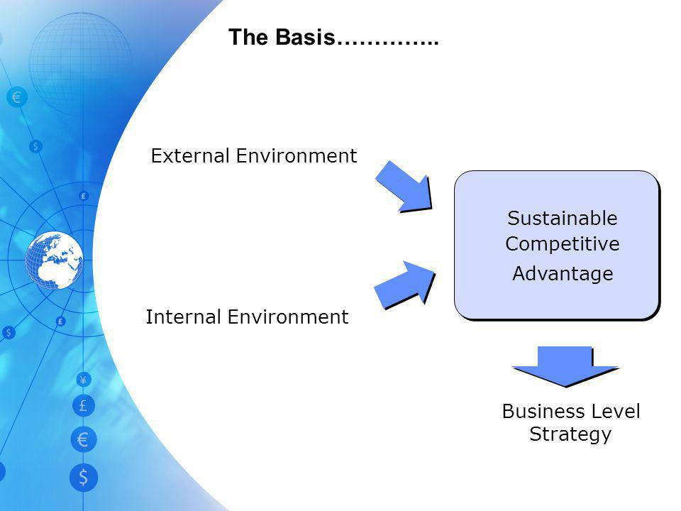 The Basis………….. External Environment Sustainable Competitive Advantage