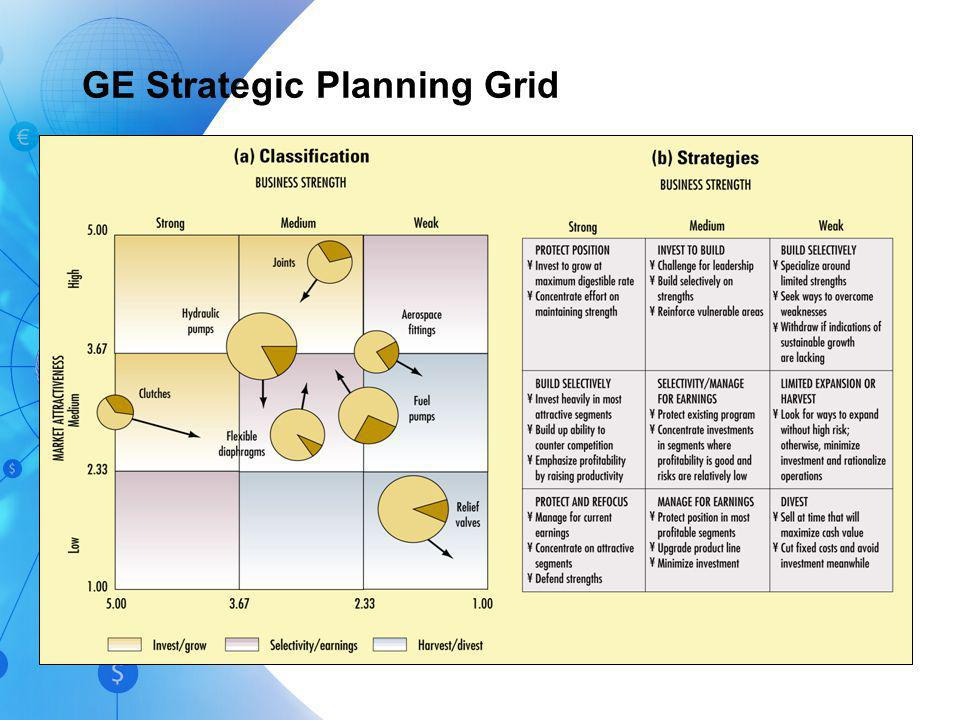 GE Strategic Planning Grid